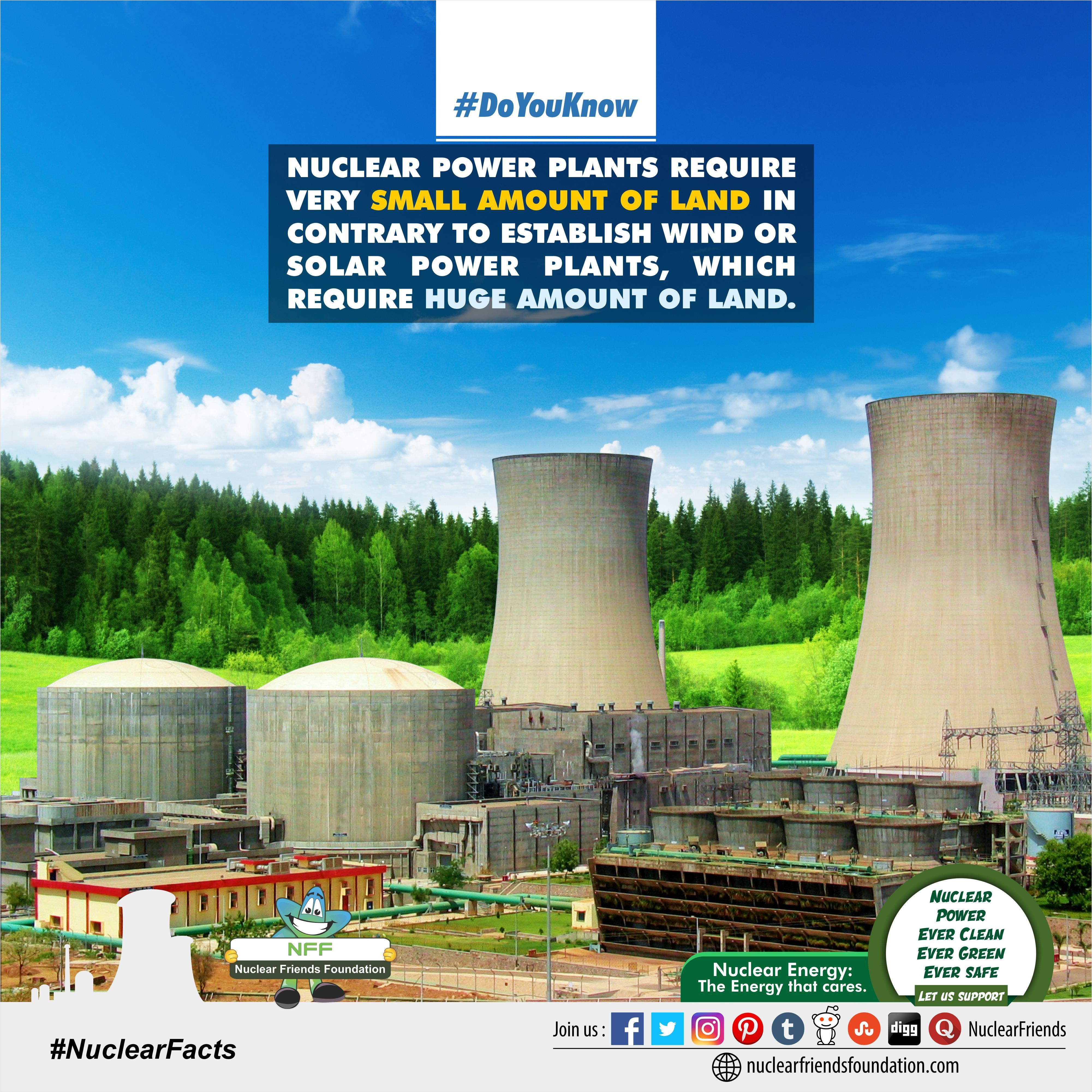 Doyouknow Nuclear Power Plants Require Very Small Amount Of Land In Contrary To Establish Wind Or Solar P Nuclear Power Plant Solar Power Plant Nuclear Energy