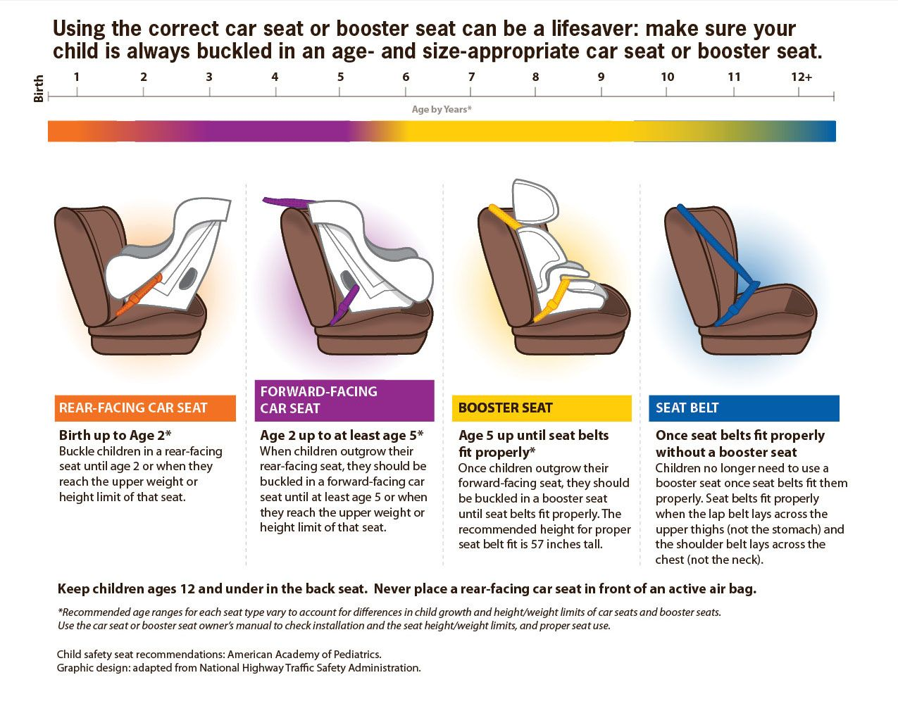 This graphic explains when to use a car seat, booster seat or seat ...