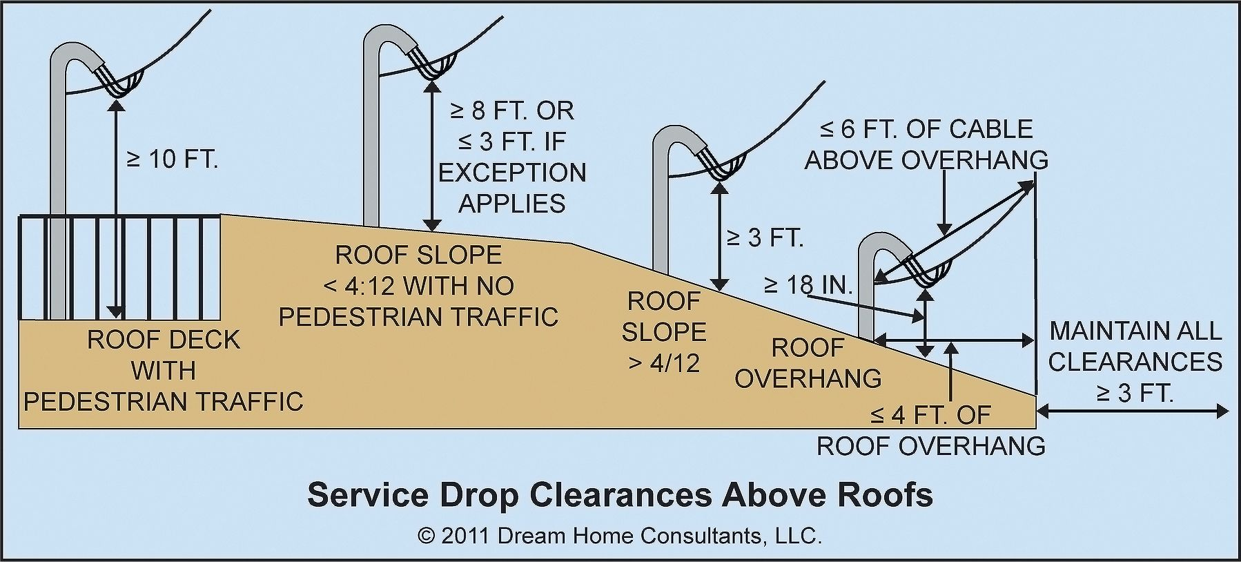Service Drop Clearances and Installation | Home Owners Network. Service drop must be well supported & have appropriate clearance above ground, sidewalk, or driveway so does not touch anything when wind blows. •	The lowest point of drop must clear ground by at least 10 ft. •	Any surface where a vehicle passes, such as a driveway, the lowest point must be at least 12 feet above the surface. •	There must be at least a 3-ft clearance from roof.