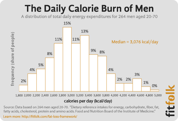 What Are The Average Calories Burned Per Day By Men And Women Burn Calories Burns Calorie