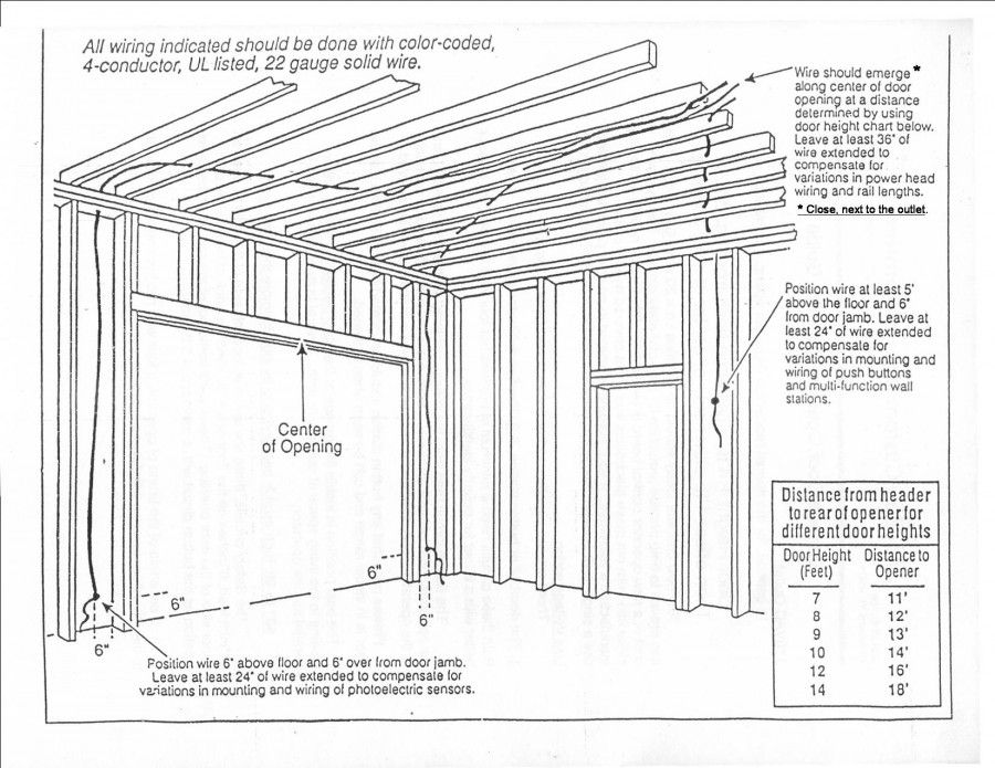 Garage Door Operator Prewire And Framing Guide Garage Door Framing Garage Doors Garage Door Installation