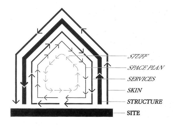 stewart-brand-diagram.jpg (731×534)