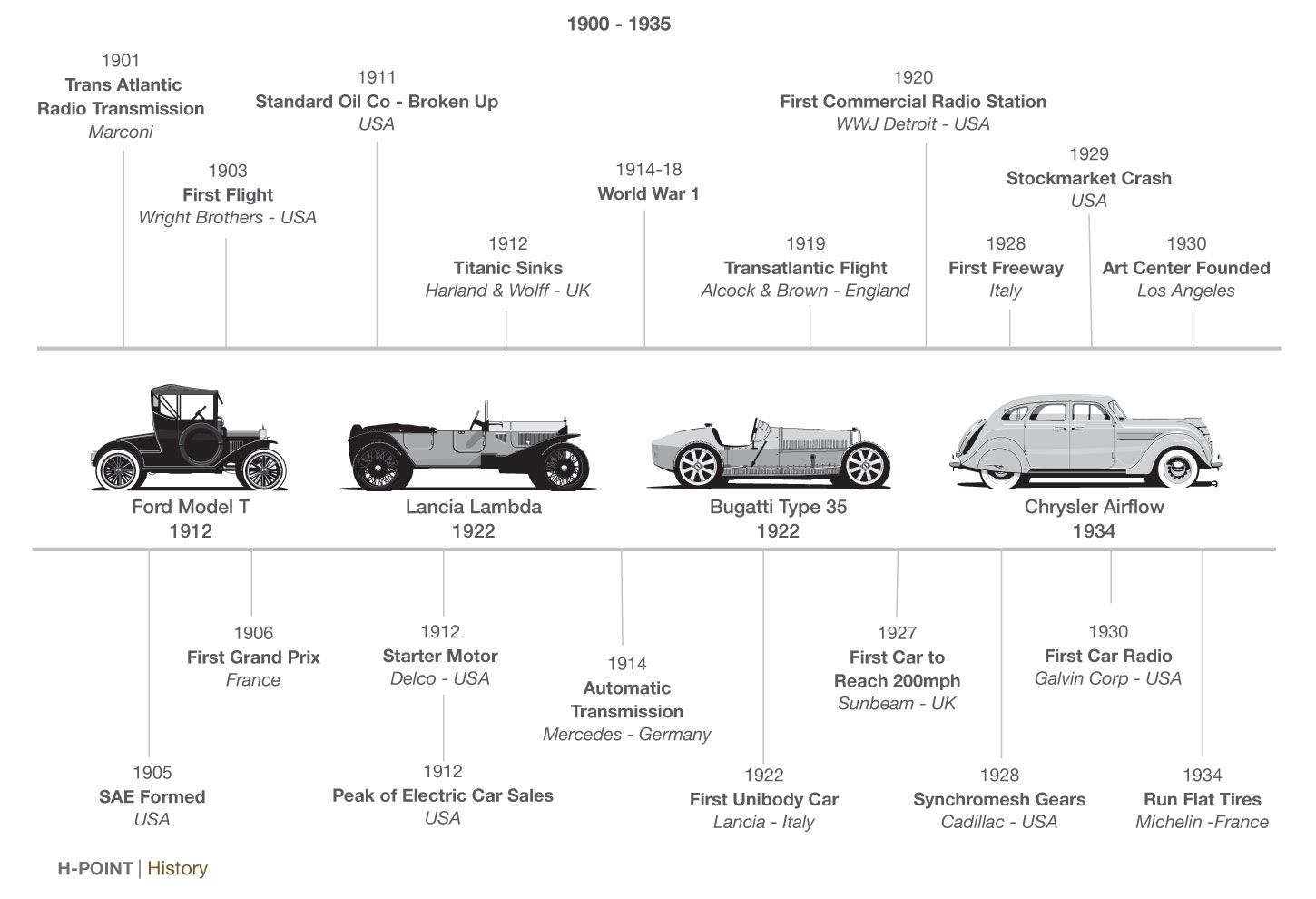HPoint Car Design Book  History Timeline  Cars