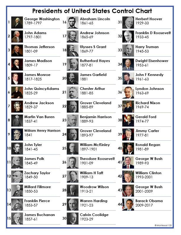 Presidents of the united states control chart only for Pictures of all presidents of the united states in order