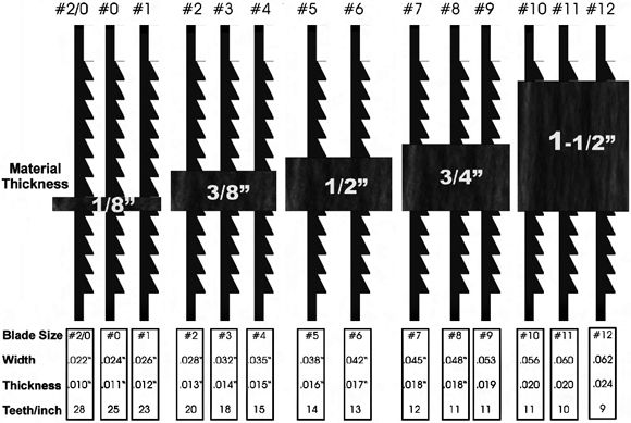 universal scroll saw blade selection chart