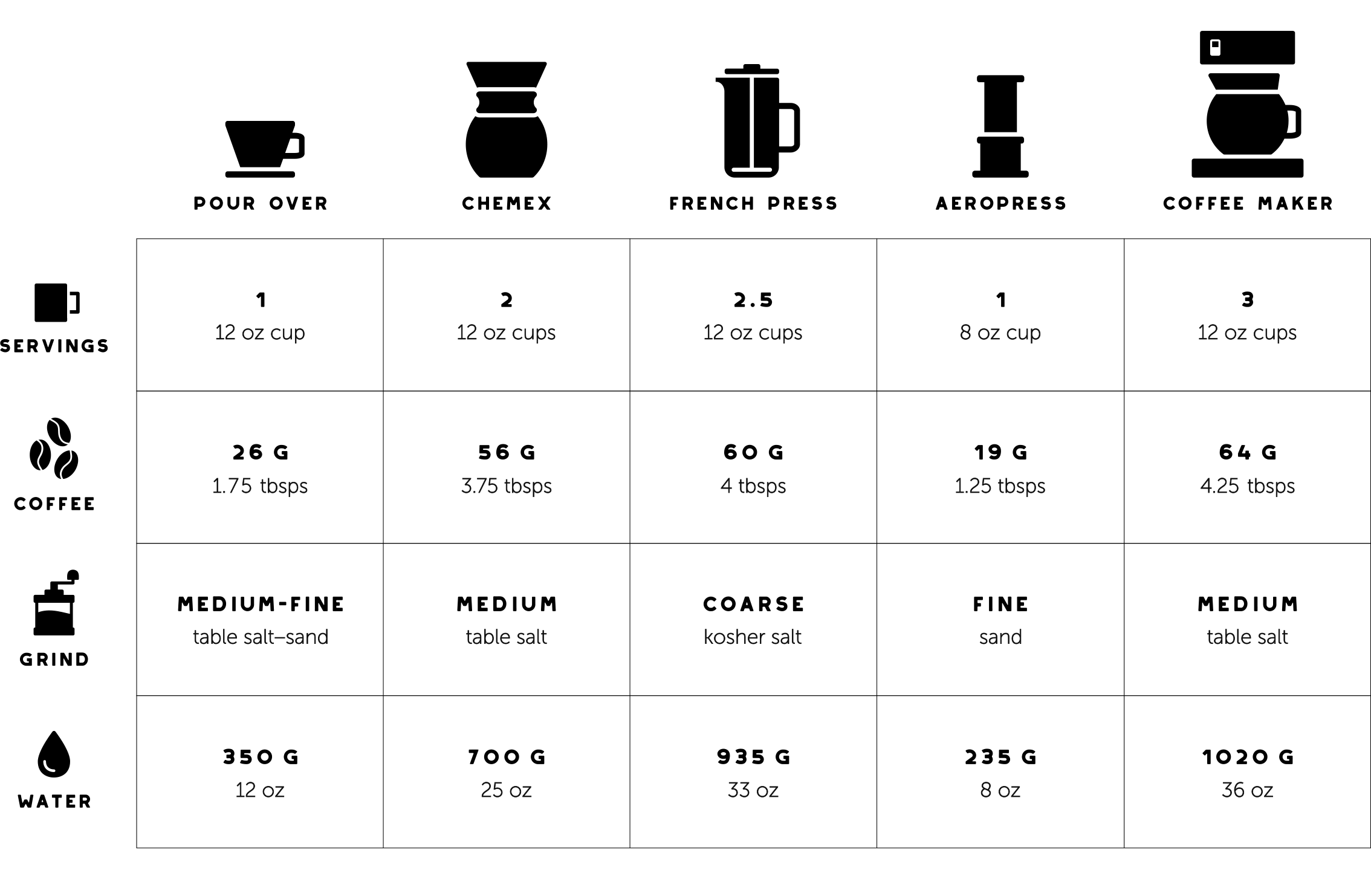 Image result for coffee grind size chart Coffee roasting