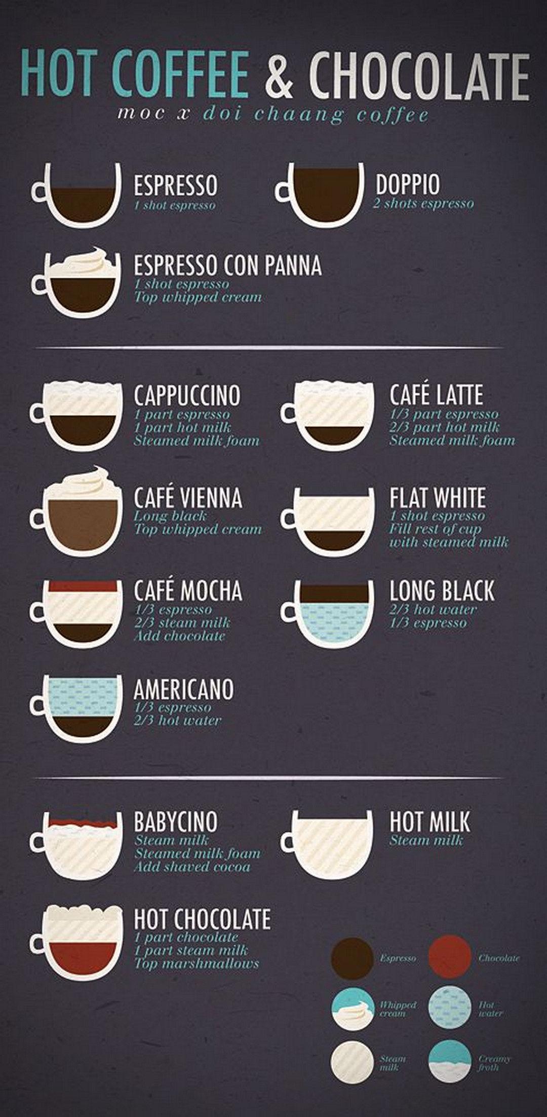 5 Creative Restaurant Menu Designs To Catch Everyone S Eyes Productdesign Coffee Shop Menu Coffee Recipes Coffee Shop Business
