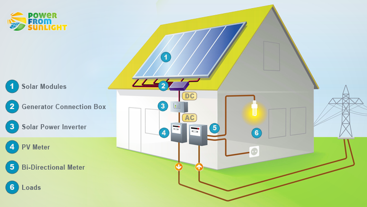 the most important components of a solar pv system grid tied solar rh pinterest com