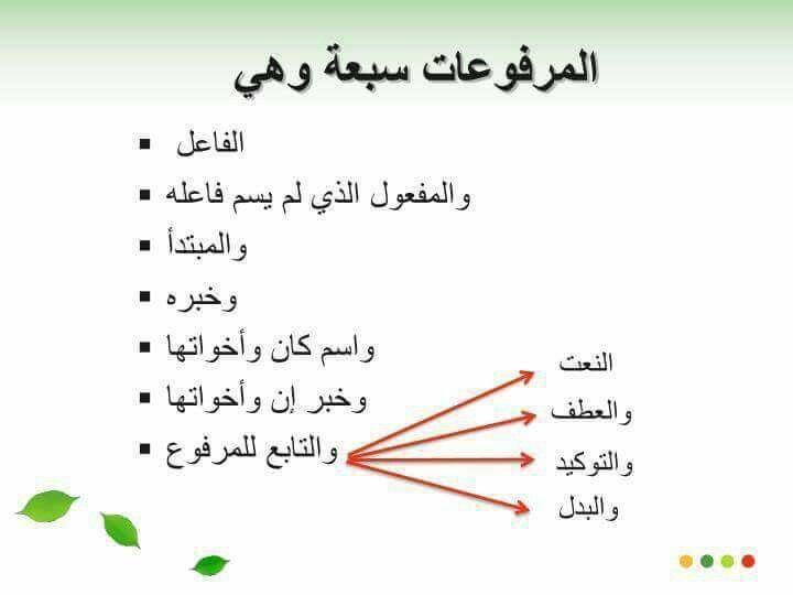 المرفوعات السبعة Learning Arabic Learn Arabic Language Arabic Language