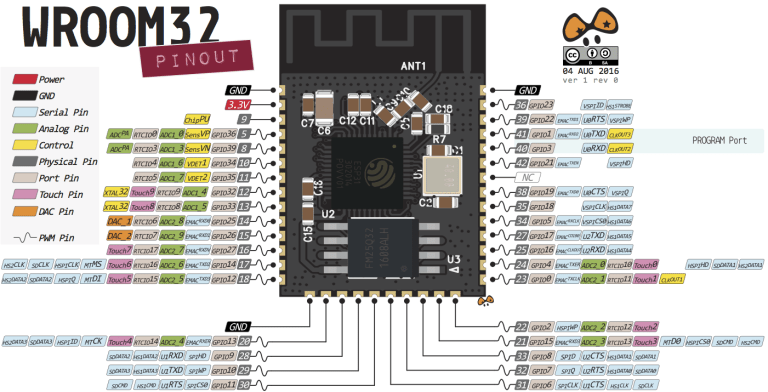 ESP32 Pinout chip ESP-WROOM-32 | Technology