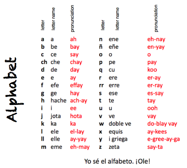 Learning chart spanish alphabet english to spanish and