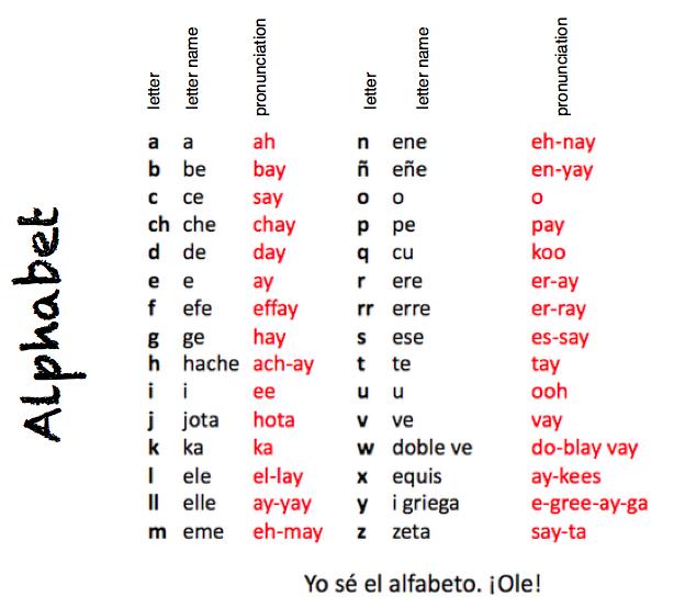 Learning chart. Spanish alphabet, english to spanish and ...