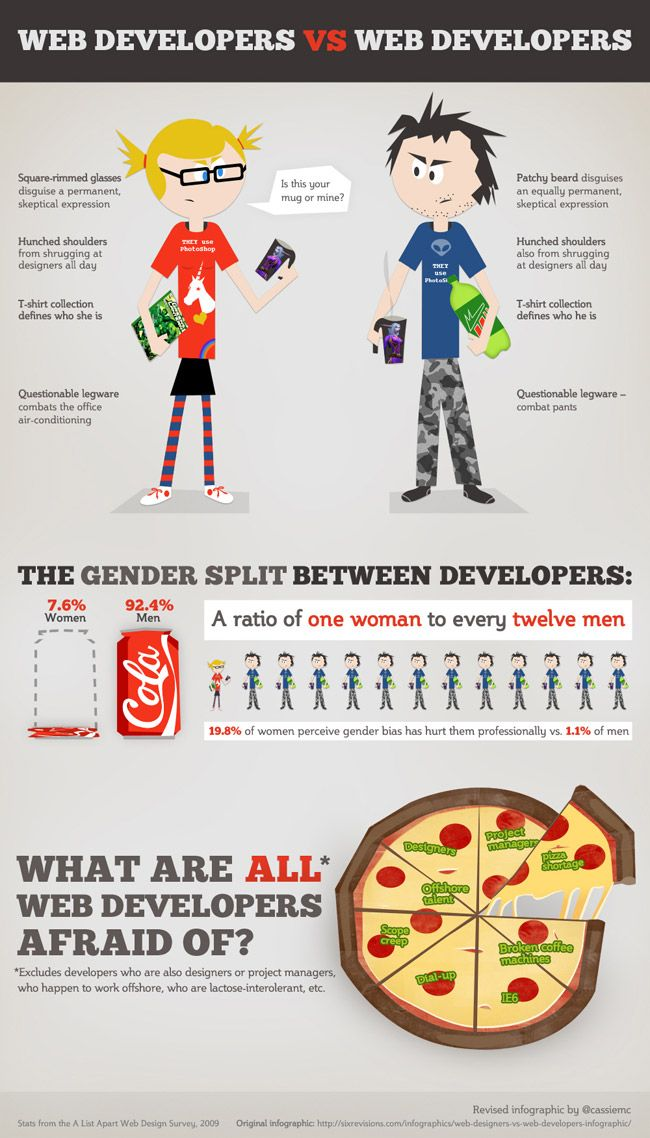 Infographic Female Web Developers Vs Male Web Developers Web Development Design Web Development Web Design Company