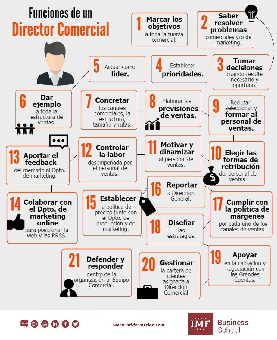 Funciones de un Director Comercial #infografia #infographic ...
