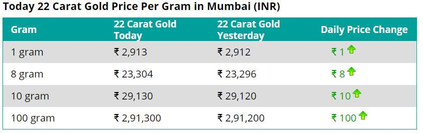 22caratgoldratepergraminmumbai 01 08 2018 Latestjewellerynews Jewellerynewsindia News India Gold Rate 22 Carat Gold