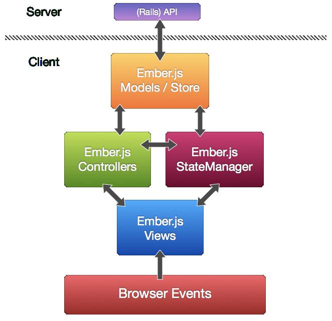 Emberjs MVC Diagram Infographics Pinterest Google glass and