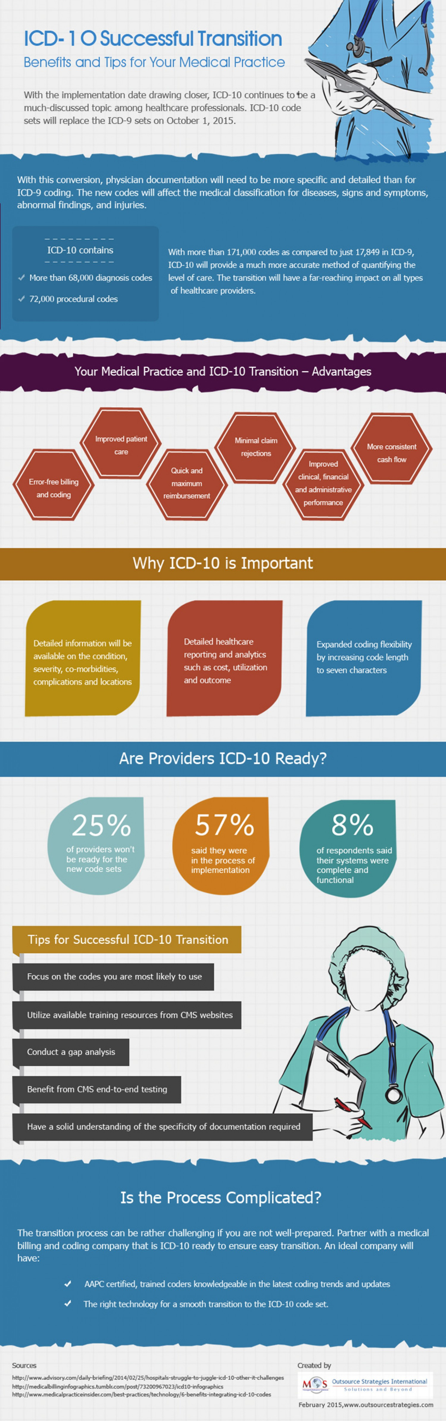 Icd-10 implementation date