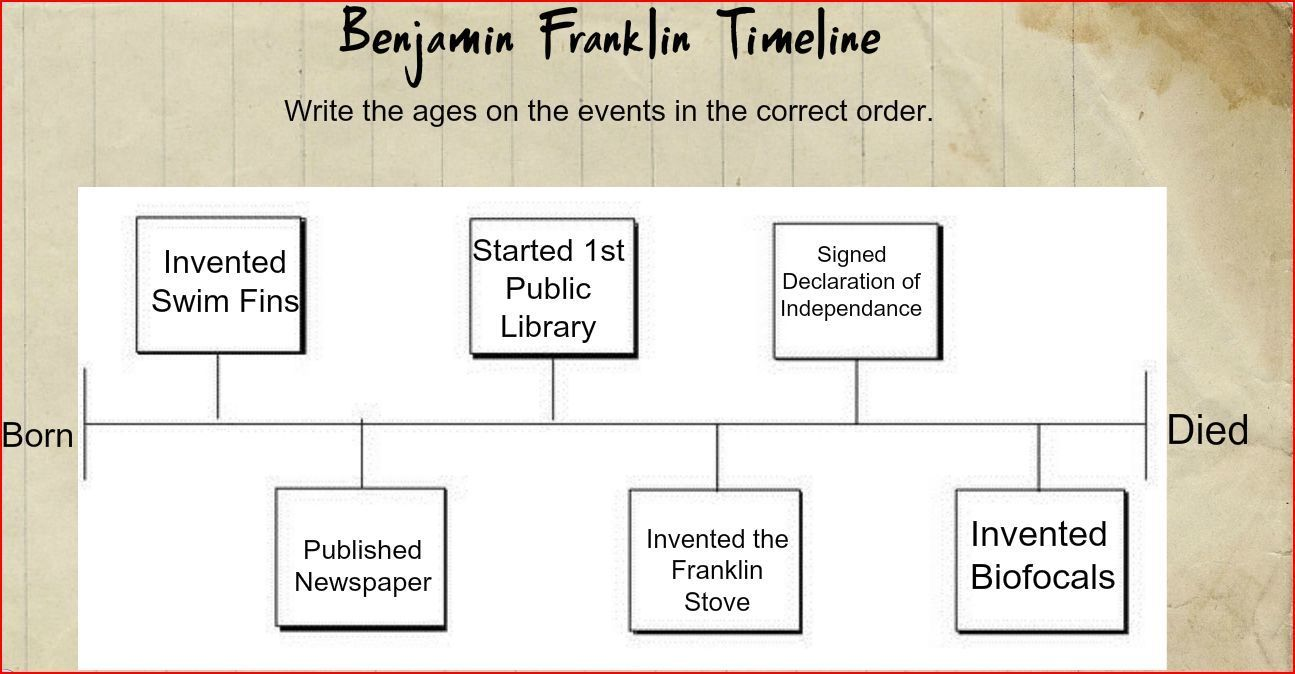 Benjamin Franklin - Scientist and Inventor