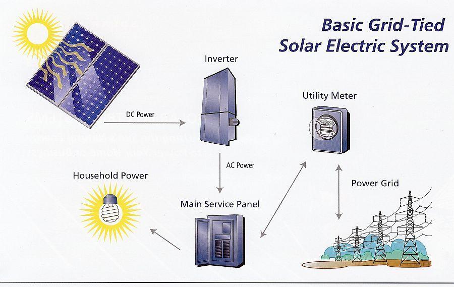 Grid Tied Solar Power System Diagram