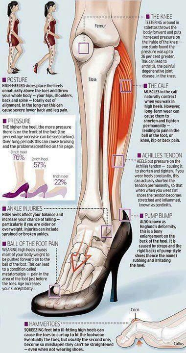 94fec5b66e9 Healthy Living info about high heels and foot health