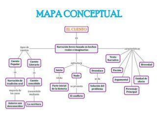 Mapa Conceptual Del Cuento Mapa Conceptual Mapas Y Cuentos