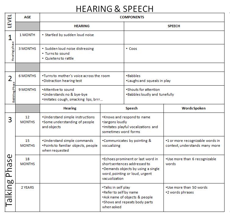 Dr iman remembering developmental milestones hearing and speech development language also best images therapy rh pinterest