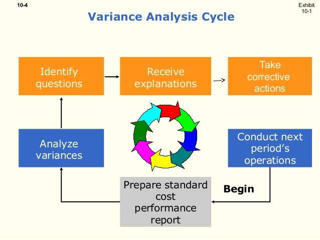 Cost Accounting Variance Analysis When The Actual Cost Differs