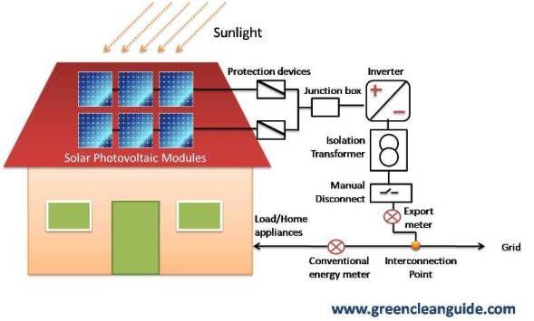 Solar Pv Rooftop Single Line Diagram Feed In Metering