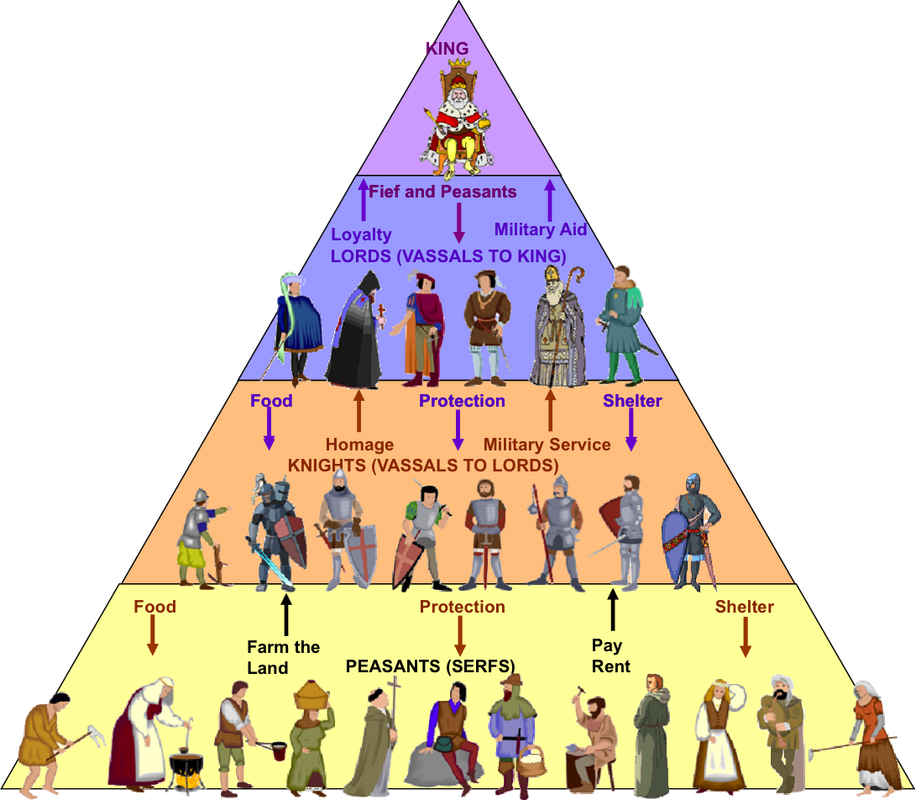 Feudal System in Medieval Europe. Mystery of History Volume 2 ...