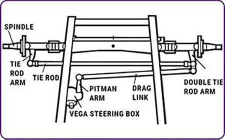 Cross Steering vs. Traditional Steering