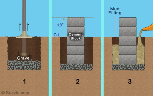 How To Construct A Pier And Beam Foundation En 2019 Home