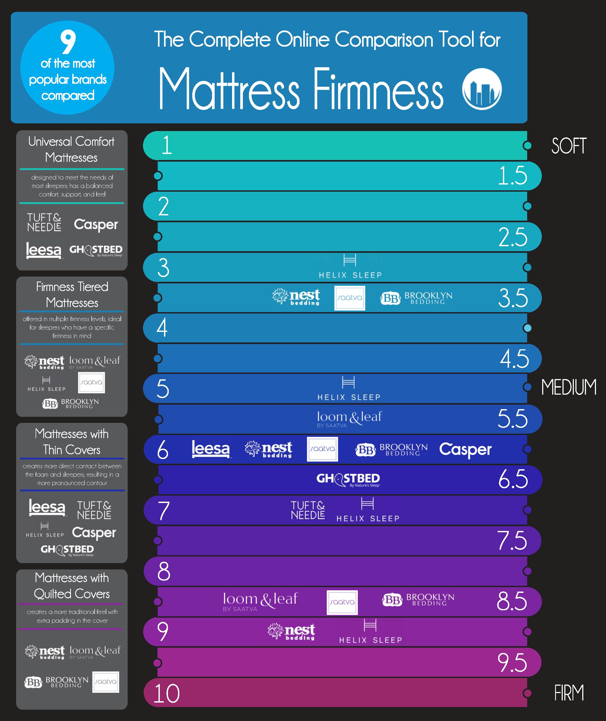 The Best Mattress In A Box Firmness Comparison And Pics In 2020 Online Mattress Mattress Firmness