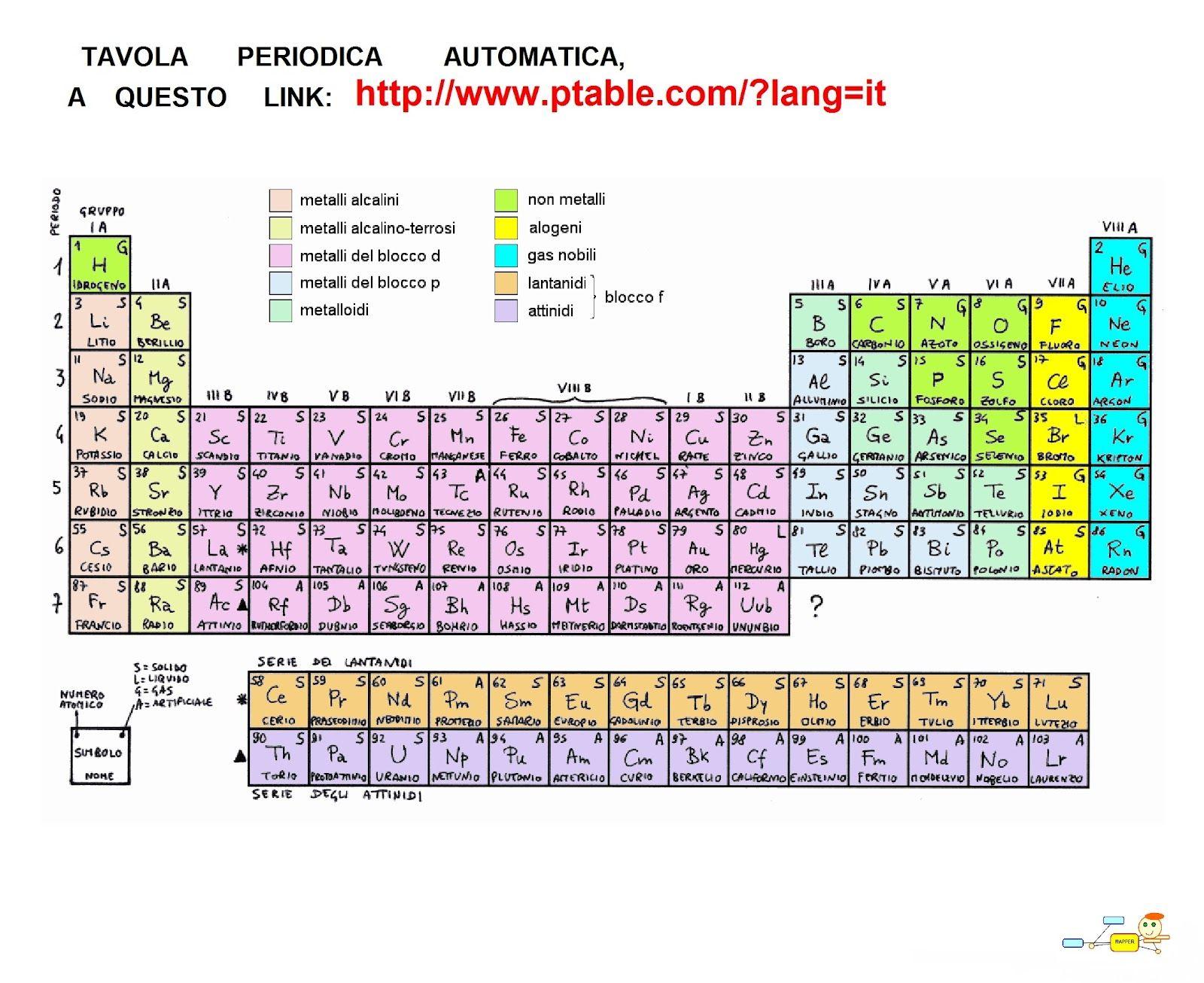 Mappa concettuale tavola periodica degli elementi - Tavola periodica degli elementi spiegazione semplice ...