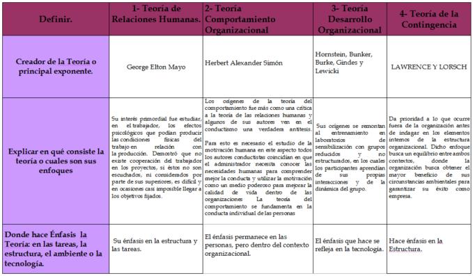 Teorias Administrativas Cuadros Comparativos Y Resumen Cuadro Comparativo Teoria Teoria De Sistemas Desarrollo Organizacional