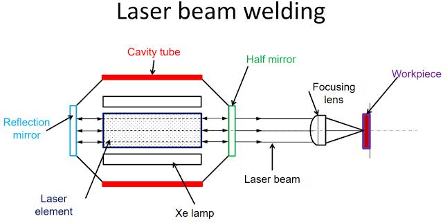 Mechlive Laser Beam Welding In 2020 Welding Electron Beam Welding Beams