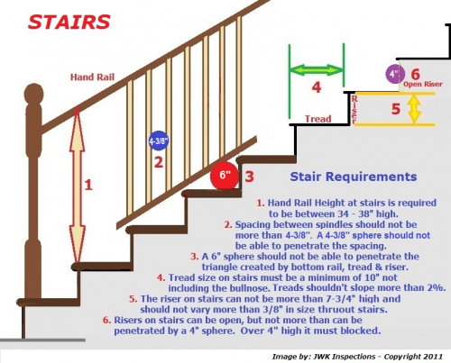 Stair Rail Requirements San Antonio Home Inspections Design Codes Construction Pinterest
