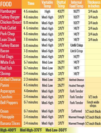 Time And Temp Guide For Your George Foreman Grill Go To