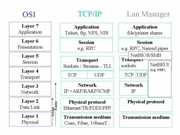 The School Of Cisco Networking Scn The Functions Of Open Systems Interconnection Model Osi Networking Basics Cisco Networking Networking