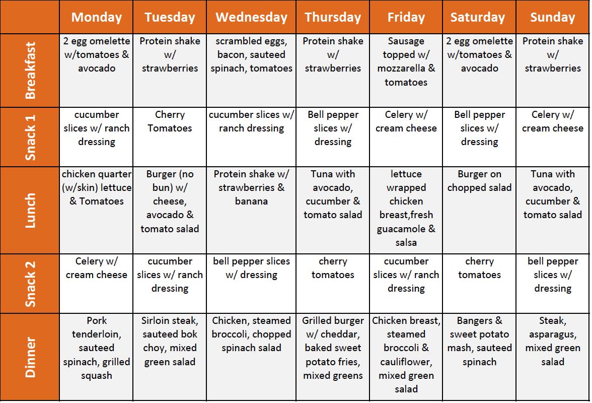 Sample Of Dot S Weekly Meal Menu Ketogenic Diet Meal Plan Diet Loss Diet Meal Plans