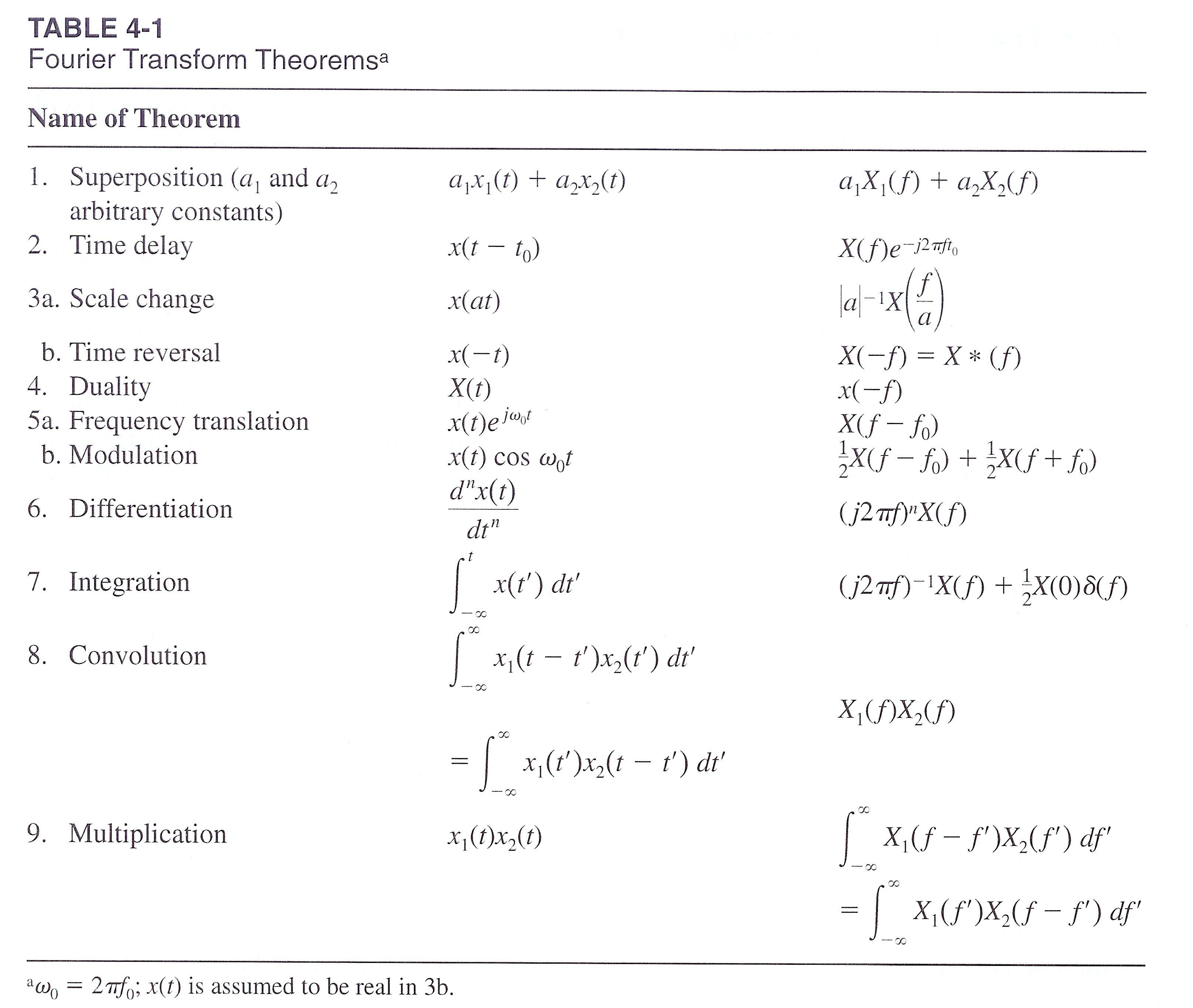 Fourier Transform Theorems