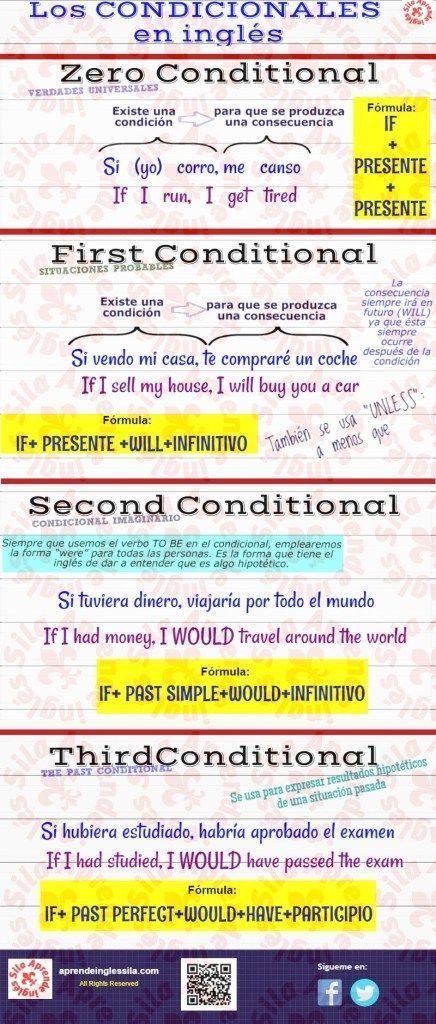 Aqui Teneis Una Infografia De Las Formas Condicionales En Ingles Un Resumen Del Uso Del Zero First Second Y Th English Phrases English Words English Grammar