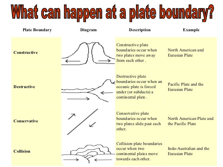 Image Result For Constructive Plate Boundaries