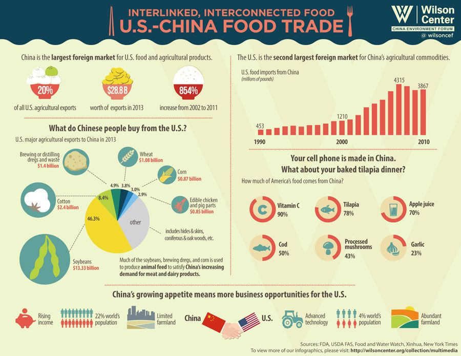 Infographic The Rise Of U S China Agricultural Trade New Security Beat China Food Food Infographic Infographic