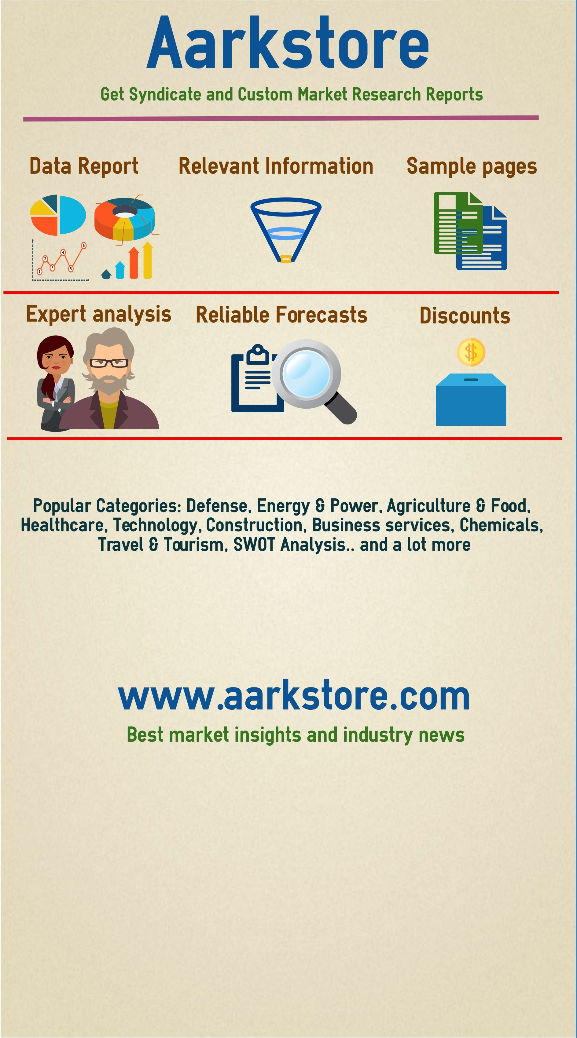 AarkstoreBest Market Insights And Industry News  Infographics