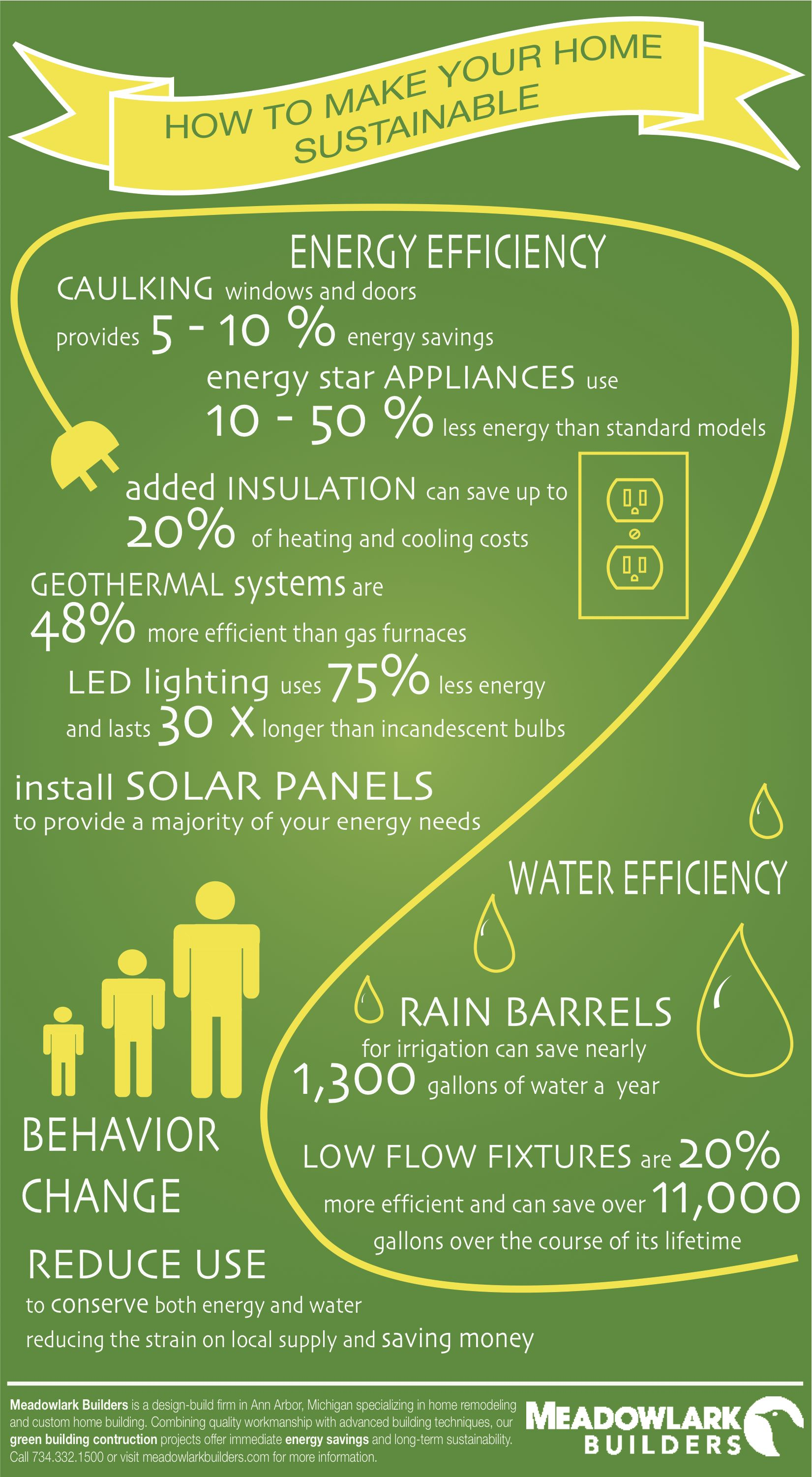 Meadowlark Builders Sustainable Home Infographic Sustainable