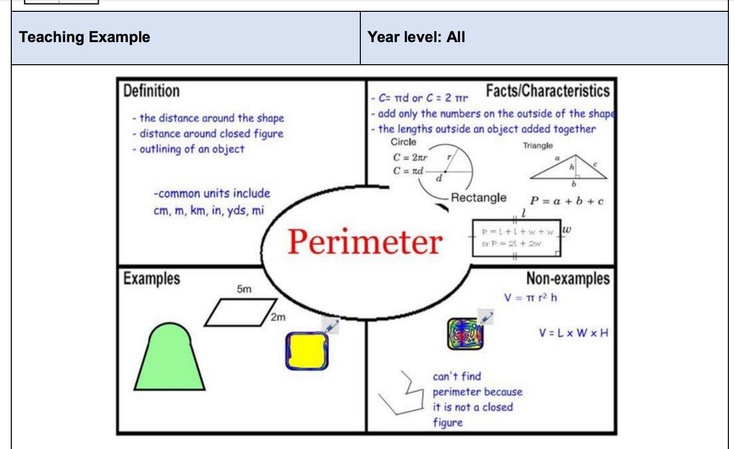 Frayer Model In Math Is The Best Tool For Learning Math