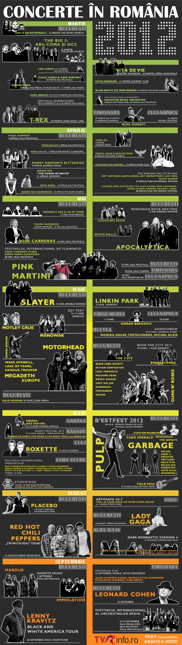 Concerts in Romania 2012, by Madalina Raileanu   | Visit our new infographic gallery at http://visualoop.com/
