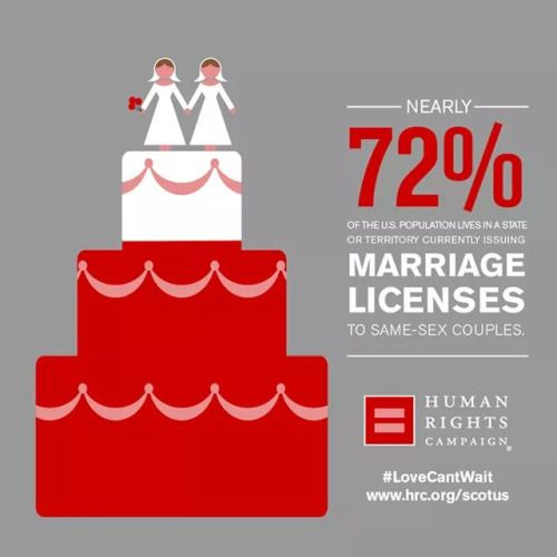 Facts about homosexual marriage