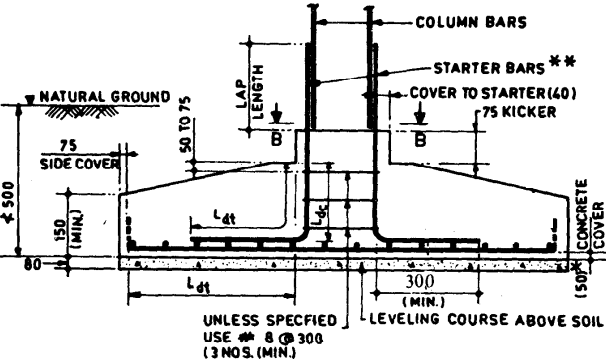 Foundations are of types like isolated footing, combined