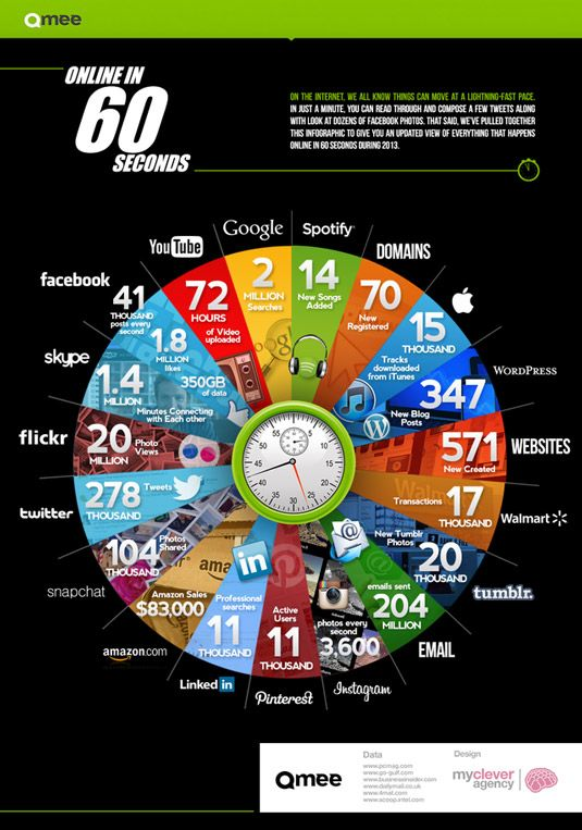 [INFOGRAPHIC] 60 seconds of the entire internet—Cool new infographic presents surprising and staggering statistics of a minute's worth of online activity in 2013.